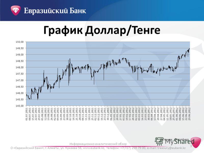 3 Информационно-аналитический обзор О «Евразийский Банк», г. Алматы, ул. Кунаева 56, www.eubank.kz, телефон: +7(727) 259 79 00, e-mail: treasury@eubank.kz Источник : Bloomberg График Доллар/Тенге