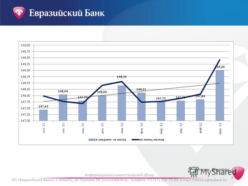Информационно-аналитический обзор АО «Евразийский Банк», г. Алматы, ул. Кунаева 56, www.eubank.kz, телефон: +7(727) 259 79 00, e-mail: treasury@eubank.kz 4 Источник : Bloomberg