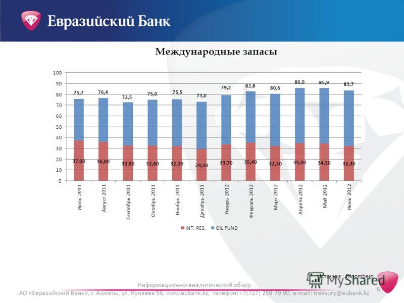 Информационно-аналитический обзор АО «Евразийский Банк», г. Алматы, ул. Кунаева 56, www.eubank.kz, телефон: +7(727) 259 79 00, e-mail: treasury@eubank.kz 6 Международные запасы Источник : Bloomberg