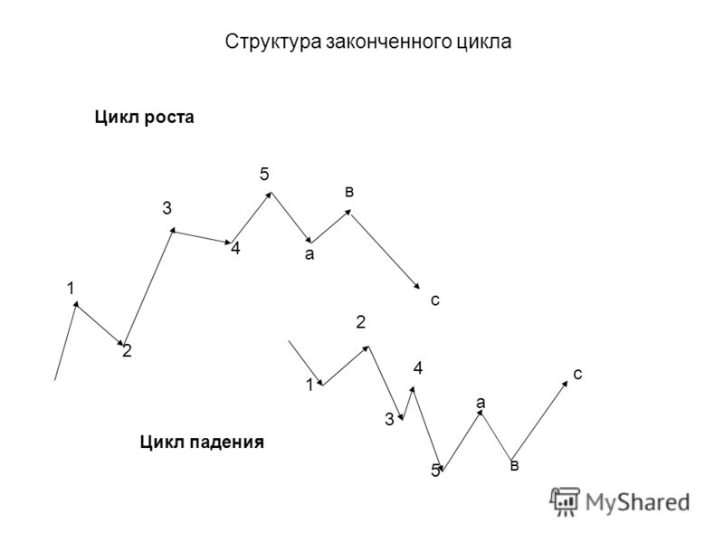 Структура законченного цикла 1 2 3 4 5 а в с 2 1 3 4 5 а в с Цикл роста Цикл падения