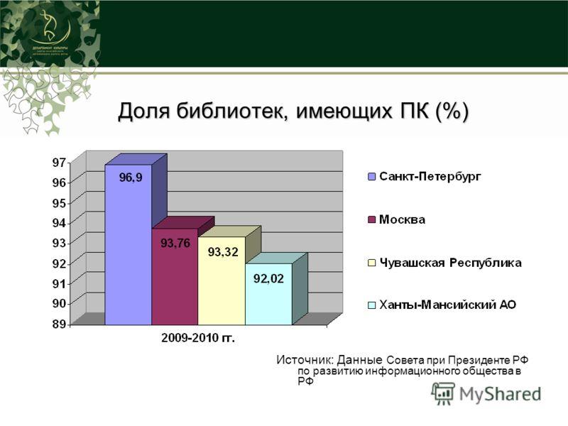 Доля библиотек, имеющих ПК (%) Источник: Данные Совета при Президенте РФ по развитию информационного общества в РФ