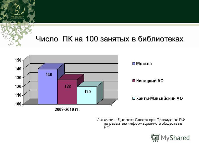 Число ПК на 100 занятых в библиотеках Источник: Данные Совета при Президенте РФ по развитию информационного общества в РФ