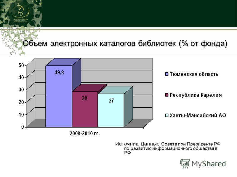 Объем электронных каталогов библиотек (% от фонда) Источник: Данные Совета при Президенте РФ по развитию информационного общества в РФ