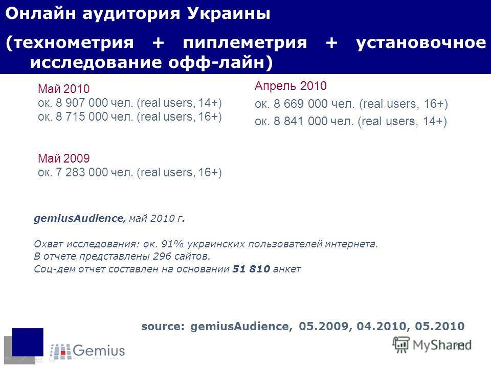 11 Май 2010 ок. 8 907 000 чел. (real users, 14+) ок. 8 715 000 чел. (real users, 16+) Май 2009 ок. 7 283 000 чел. (real users, 16+) source: gemiusAudience, 05.2009, 04.2010, 05.2010 Апрель 2010 ок. 8 669 000 чел. (real users, 16+) ок. 8 841 000 чел.