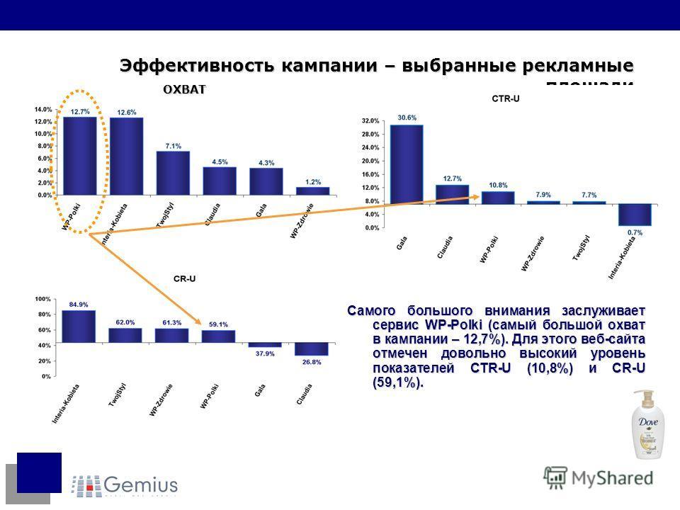 Самого большого внимания заслуживает сервис WP-Polki (самый большой охват в кампании – 12,7%). Для этого веб-сайта отмечен довольно высокий уровень показателей CTR-U (10,8%) и CR-U (59,1%). Эффективность кампании – выбранные рекламные площади ОХВАТ