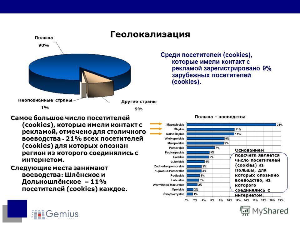 Польша - воеводства Основанием подсчета является число посетителей (cookies) из Польшы, для которых опознано воеводство, из которого соединялись с интернетом Среди посетителей (cookies), которые имели контакт с рекламой зарегистрировано 9% зарубежных