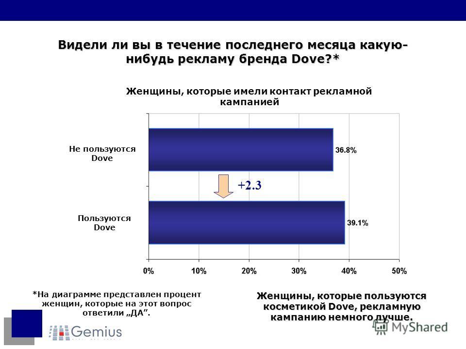 Видели ли вы в течение последнего месяца какую- нибудь рекламу бренда Dove?* *На диаграмме представлен процент женщин, которые на этот вопрос ответили ДА. +2.3 Женщины, которые пользуются косметикой Dove, рекламную кампанию немного лучше. Пользуются