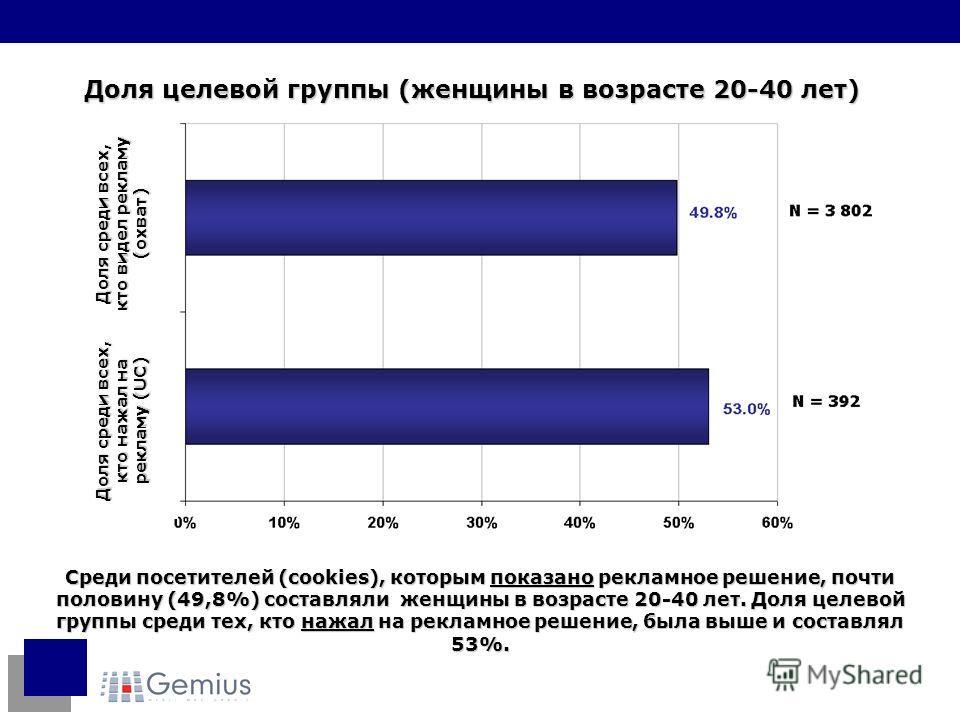 Среди посетителей (cookies), которым показано рекламное решение, почти половину (49,8%) составляли женщины в возрасте 20-40 лет. Доля целевой группы среди тех, кто нажал на рекламное решение, была выше и составлял 53%. Доля целевой группы (женщины в
