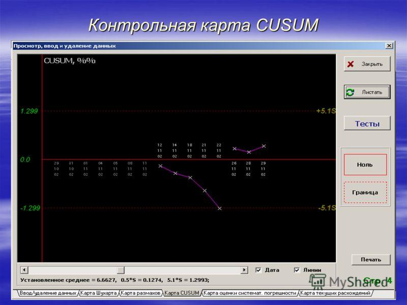 Контрольная карта CUSUM