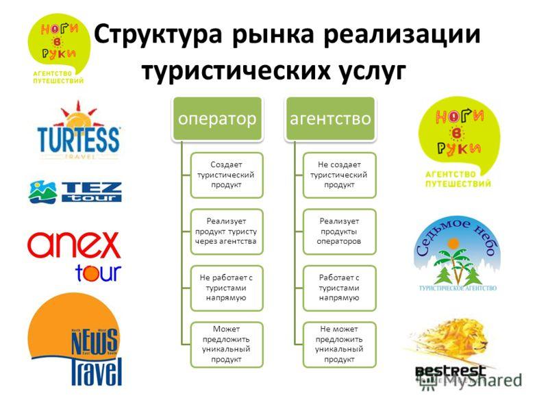Структура рынка реализации туристических услуг оператор Создает туристический продукт Реализует продукт туристу через агентства Не работает с туристами напрямую Может предложить уникальный продукт агентство Не создает туристический продукт Реализует