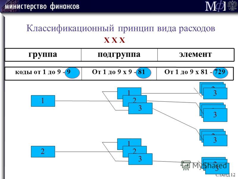 СЛАЙД 12 Классификационный принцип вида расходов группаподгруппаэлемент Х Х Х 1 2 1 2 3 2 3 2 3 2 3 2 3 коды от 1 до 9 - 9От 1 до 9 х 9 - 81От 1 до 9 х 81 - 729 1 2 3