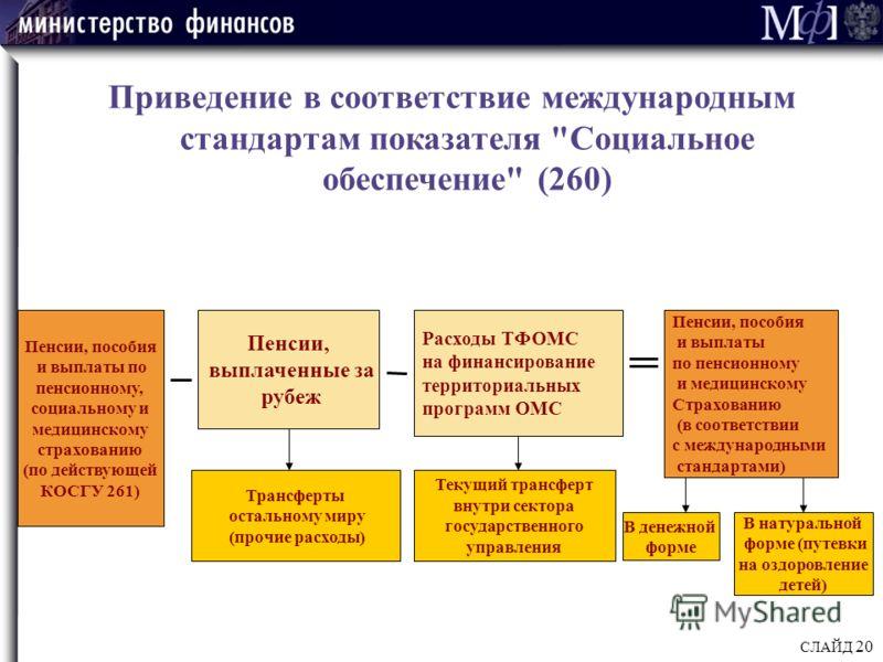 СЛАЙД 20 Приведение в соответствие международным стандартам показателя