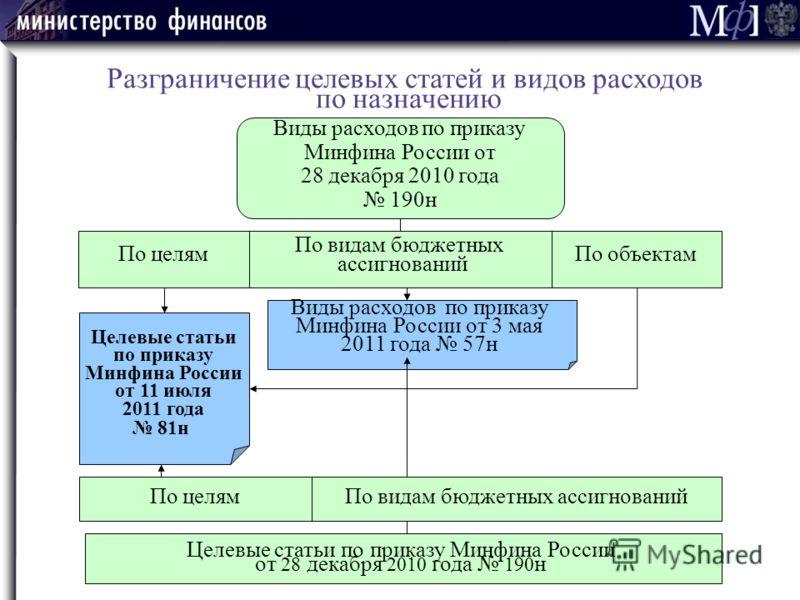 Виды расходов по приказу Минфина России от 28 декабря 2010 года 190н По целямПо объектам По видам бюджетных ассигнований Целевые статьи по приказу Минфина России от 11 июля 2011 года 81н Виды расходов по приказу Минфина России от 3 мая 2011 года 57н