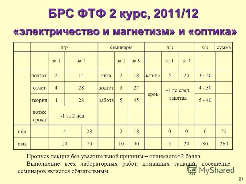 21 БРС ФТФ 2 курс, 2011/12 «электричество и магнетизм» и «оптика» л/рсеминарыд/зк/рсумма за 1за 7за 1за 9за 1за 4 подгот.214явка218кач-во5203 - 20 отчет428подгот327 срок -1 до след. занятия 4 - 30 теория428работа5455 - 40 позже срока -1 за 2 нед. min