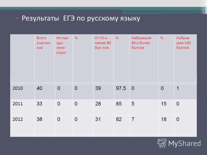 Результаты ЕГЭ по русскому языку 2010 40003997,5001 2011 330028855150 2012 380031827180 Всего участни- ков Не пре- одо- лели порог %От 50 и менее 80 бал-лов %Набравшие 80 и более баллов %Набрав- шие 100 баллов