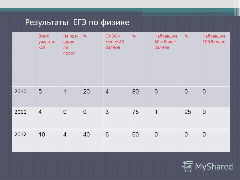 Результаты ЕГЭ по русскому языку Всего участни- ков Не пре- одоле- ли порог %От 50 и менее 80 баллов %Набравшие 80 и более баллов %Набравшие 100 баллов 2010 5120480000 2011 4003751250 2012 10440660000 Результаты ЕГЭ по физике