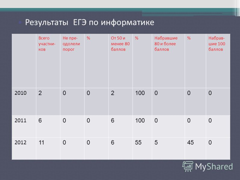 Результаты ЕГЭ по русскому языку Всего участни- ков Не пре- одолели порог %От 50 и менее 80 баллов %Набравшие 80 и более баллов %Набрав- шие 100 баллов 2010 2002100000 2011 6006100000 2012 11006555450 Результаты ЕГЭ по информатике