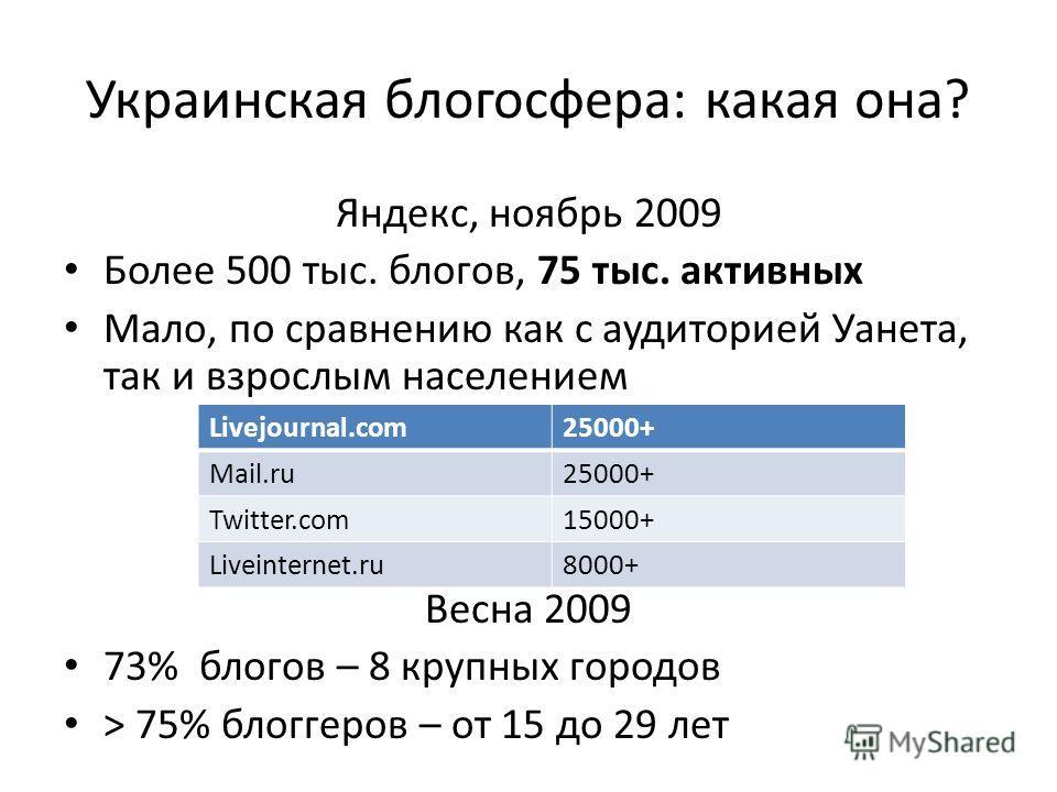 Украинская блогосфера: какая она? Яндекс, ноябрь 2009 Более 500 тыс. блогов, 75 тыс. активных Мало, по сравнению как с аудиторией Уанета, так и взрослым населением Весна 2009 73% блогов – 8 крупных городов > 75% блоггеров – от 15 до 29 лет Livejourna