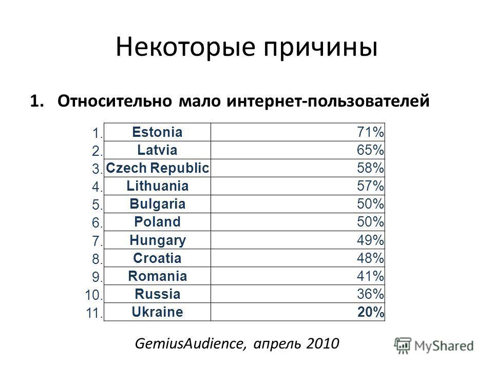 Некоторые причины 1.Относительно мало интернет-пользователей 1. Estonia71% 2. Latvia65% 3. Czech Republic58% 4. Lithuania57% 5. Bulgaria50% 6. Poland50% 7. Hungary49% 8. Croatia48% 9. Romania41% 10. Russia36% 11. Ukraine20% GemiusAudience, апрель 201