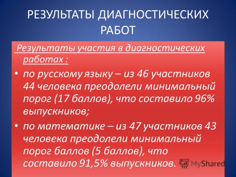 РЕЗУЛЬТАТЫ ДИАГНОСТИЧЕСКИХ РАБОТ Результаты участия в диагностических работах : по русскому языку – из 46 участников 44 человека преодолели минимальный порог (17 баллов), что составило 96% выпускников; по математике – из 47 участников 43 человека пре