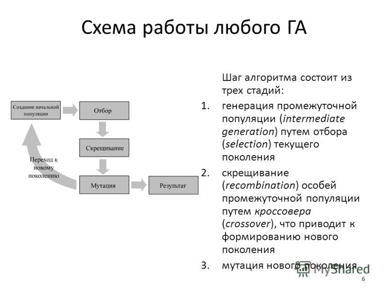6 Схема работы любого ГА Шаг алгоритма состоит из трех стадий: 1.генерация промежуточной популяции (intermediate generation) путем отбора (selection) текущего поколения 2.скрещивание (recombination) особей промежуточной популяции путем кроссовера (cr