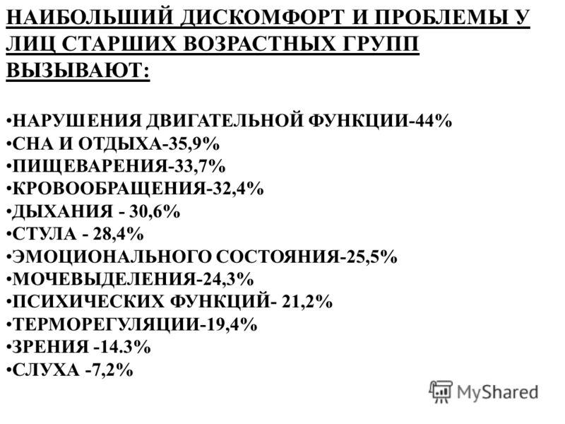 НАИБОЛЬШИЙ ДИСКОМФОРТ И ПРОБЛЕМЫ У ЛИЦ СТАРШИХ ВОЗРАСТНЫХ ГРУПП ВЫЗЫВАЮТ: НАРУШЕНИЯ ДВИГАТЕЛЬНОЙ ФУНКЦИИ-44% СНА И ОТДЫХА-35,9% ПИЩЕВАРЕНИЯ-33,7% КРОВООБРАЩЕНИЯ-32,4% ДЫХАНИЯ - 30,6% СТУЛА - 28,4% ЭМОЦИОНАЛЬНОГО СОСТОЯНИЯ-25,5% МОЧЕВЫДЕЛЕНИЯ-24,3% ПС