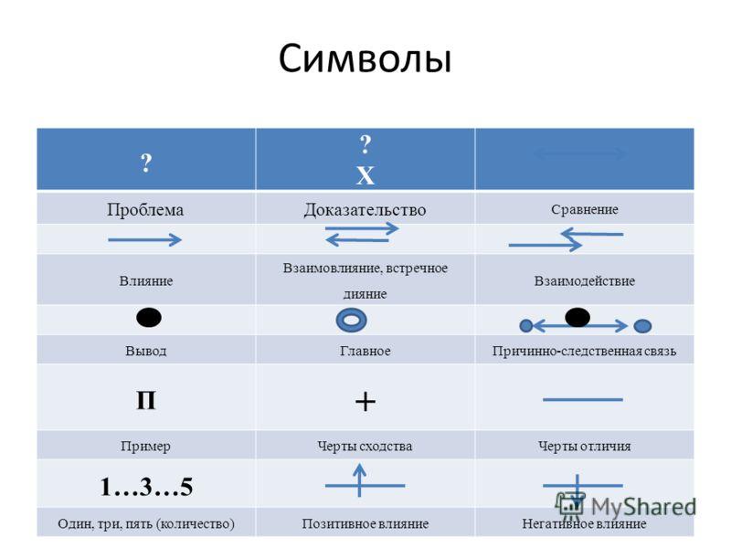 Символы ? ?Х?Х ПроблемаДоказательство Сравнение Влияние Взаимовлияние, встречное дияние Взаимодействие ВыводГлавноеПричинно-следственная связь П + ПримерЧерты сходстваЧерты отличия 1…3…5 Один, три, пять (количество)Позитивное влияниеНегативное влияни