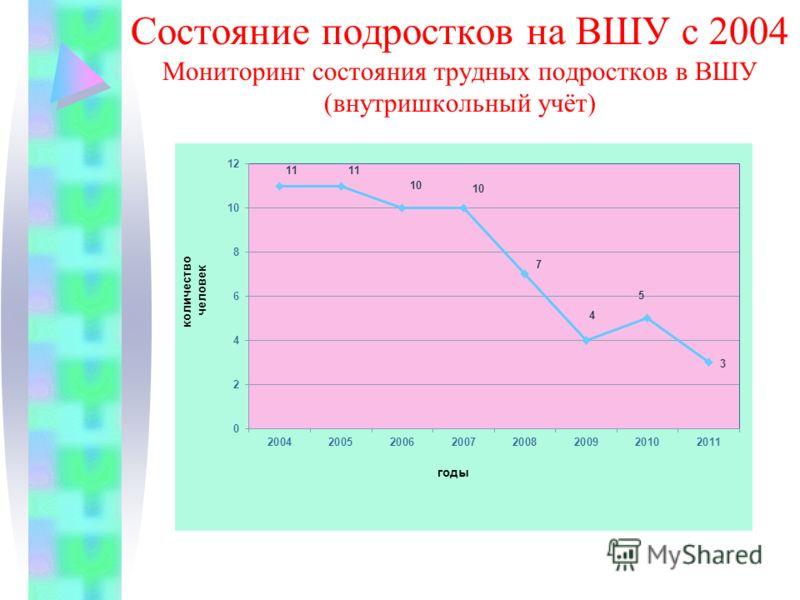 Состояние подростков на ВШУ с 2004 Мониторинг состояния трудных подростков в ВШУ (внутришкольный учёт)