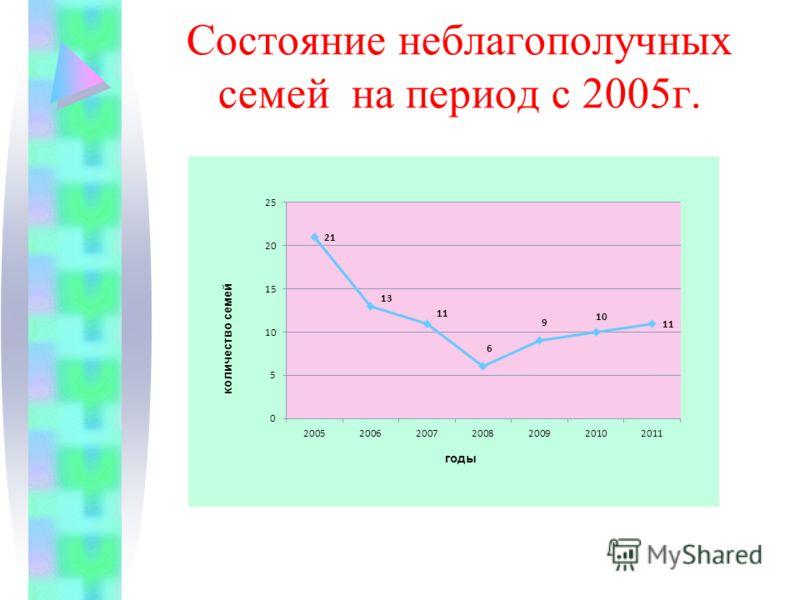 Состояние неблагополучных семей на период с 2005г.
