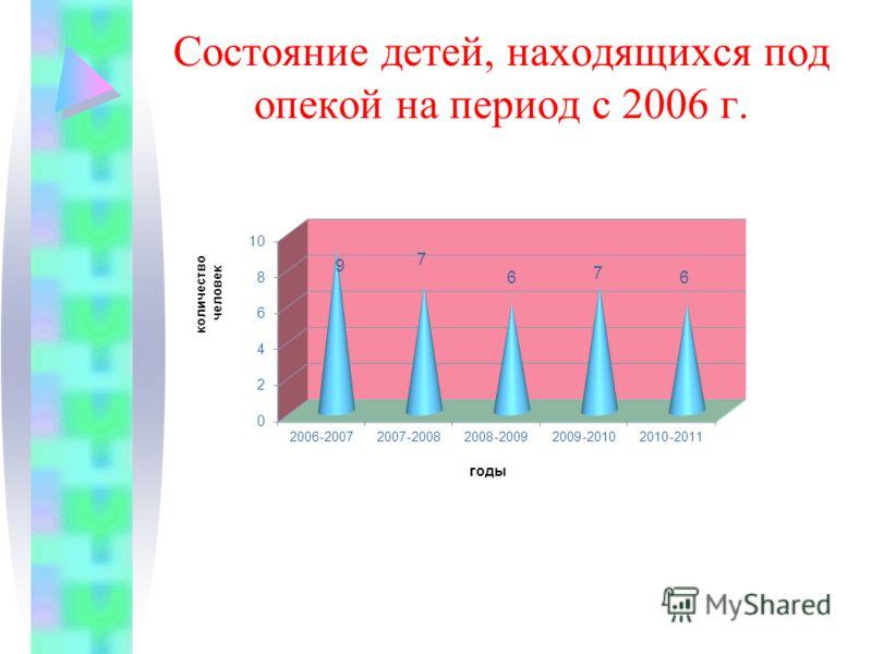 Состояние детей, находящихся под опекой на период с 2006 г.
