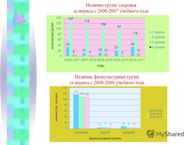 Наличие групп здоровья за период с 2006-2007 учебного года Наличие физкультурных групп за период с 2008-2009 учебного года