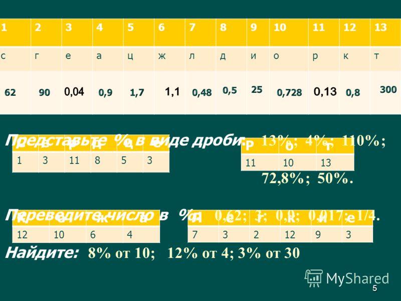5 12345678910111213 сгеацжлдиоркт 1311853 1013 121064 7321293 С е р д ц е Р о т К о ж аЛ е г к и е Представьте % в виде дроби: 13%; 4%; 110%; 72,8%; 50%. Переведите число в %: 0,62; 3; 0,9; 0,017; 1/4. Найдите: 8% от 10; 12% от 4; 3% от 30