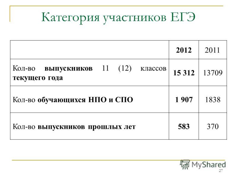 27 Категория участников ЕГЭ 20122011 Кол-во выпускников 11 (12) классов текущего года 15 31213709 Кол-во обучающихся НПО и СПО1 9071838 Кол-во выпускников прошлых лет583370