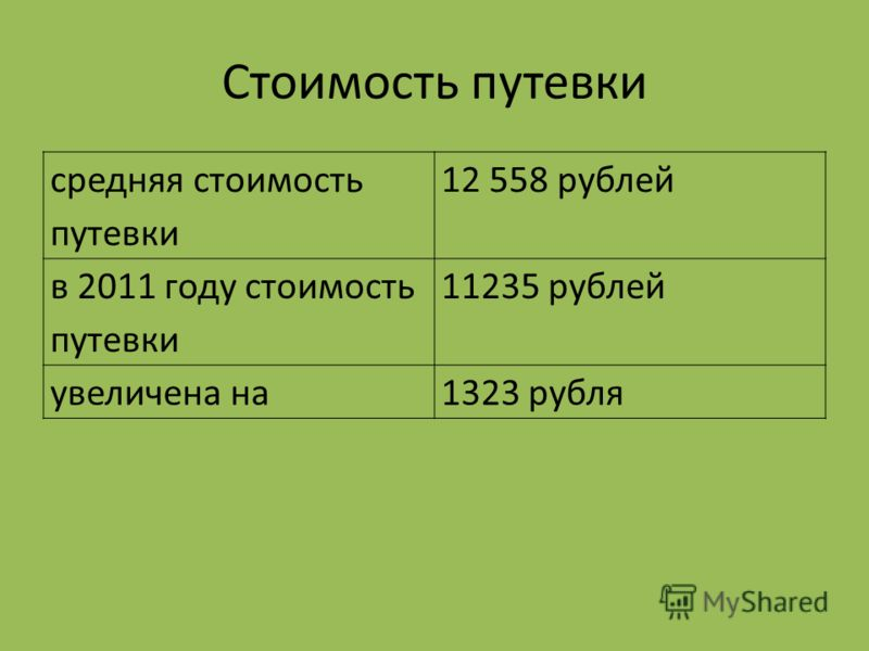 Стоимость путевки средняя стоимость путевки 12 558 рублей в 2011 году стоимость путевки 11235 рублей увеличена на1323 рубля