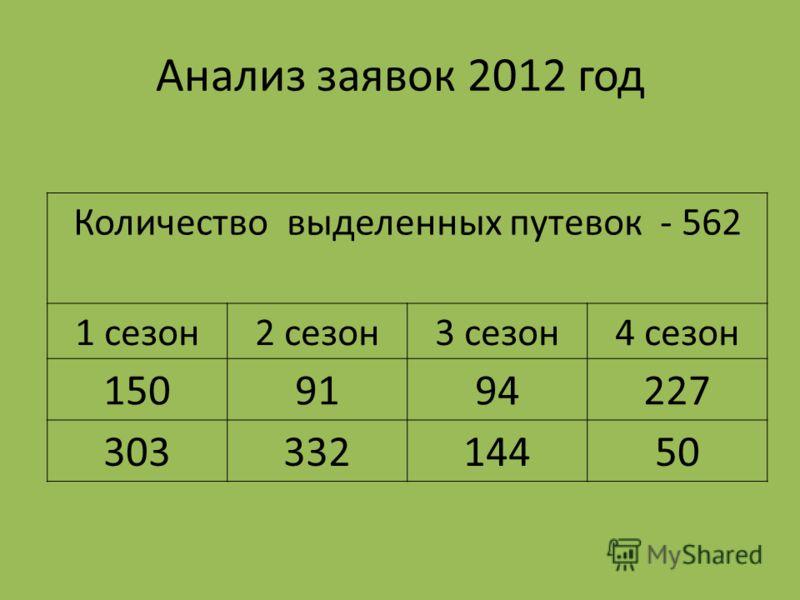 Анализ заявок 2012 год Количество выделенных путевок - 562 1 сезон2 сезон3 сезон4 сезон 1509194227 30333214450