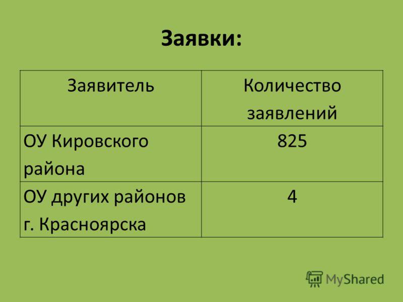 Заявки: Заявитель Количество заявлений ОУ Кировского района 825 ОУ других районов г. Красноярска 4
