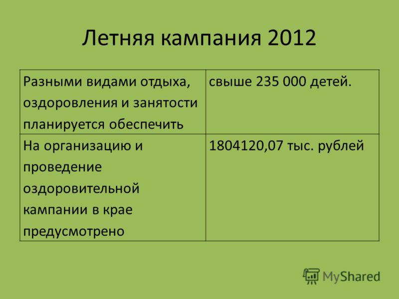 Летняя кампания 2012 Разными видами отдыха, оздоровления и занятости планируется обеспечить свыше 235 000 детей. На организацию и проведение оздоровительной кампании в крае предусмотрено 1804120,07 тыс. рублей