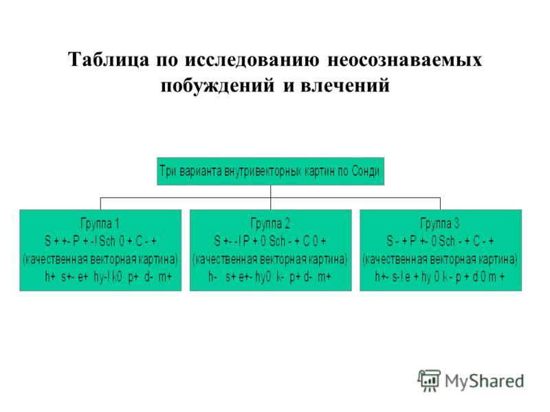 Таблица по исследованию неосознаваемых побуждений и влечений