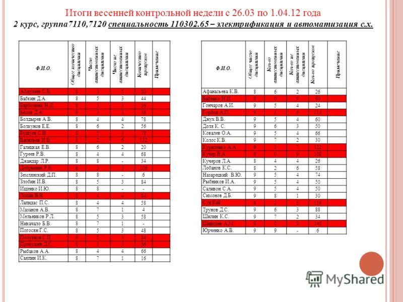 Итоги весенней контрольной недели с 26.03 по 1.04.12 года 2 курс, группа7110,7120 специальность 110302.65 – электрификация и автоматизация с.х. Ф.И.О. Общее количество дисциплин Число аттестованных дисциплин Число не аттестованных дисциплин Количеств