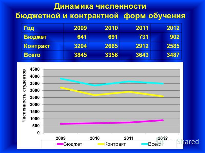 Динамика численности бюджетной и контрактной форм обучения Год2009201020112012 Бюджет641691731902 Контракт3204266529122585 Всего3845335636433487