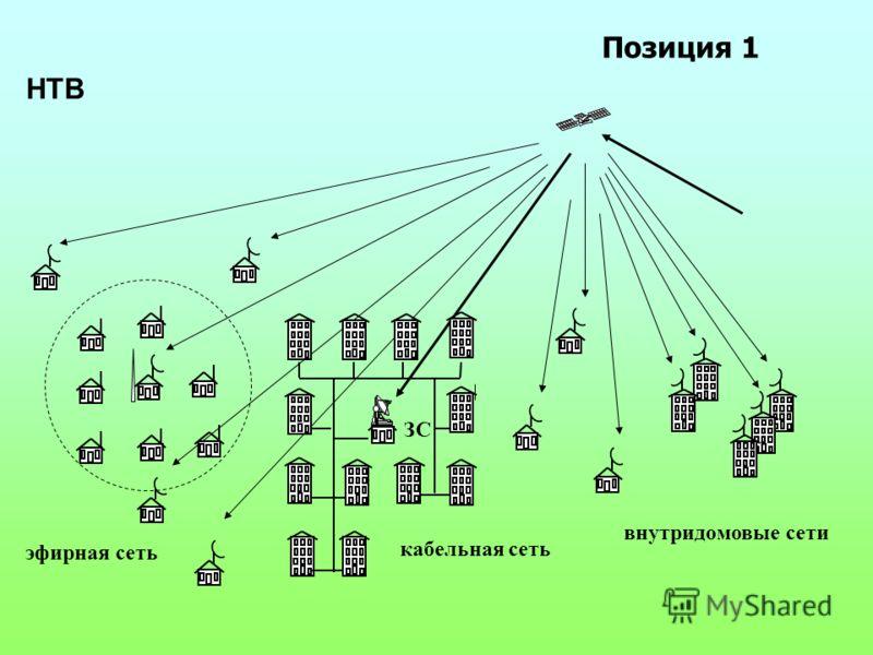 эфирная сеть Позиция 1 НТВ кабельная сеть ЗС внутридомовые сети