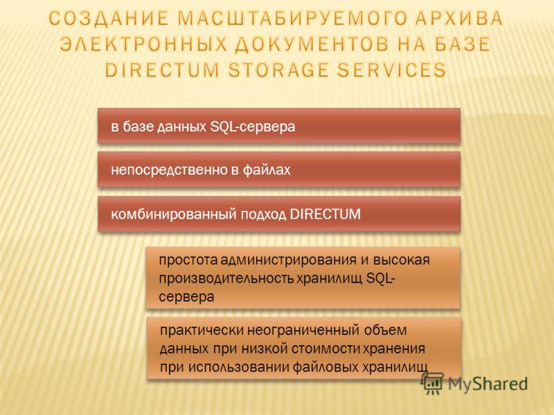 в базе данных SQL-сервера непосредственно в файлах комбинированный подход DIRECTUM простота администрирования и высокая производительность хранилищ SQL- сервера практически неограниченный объем данных при низкой стоимости хранения при использовании ф
