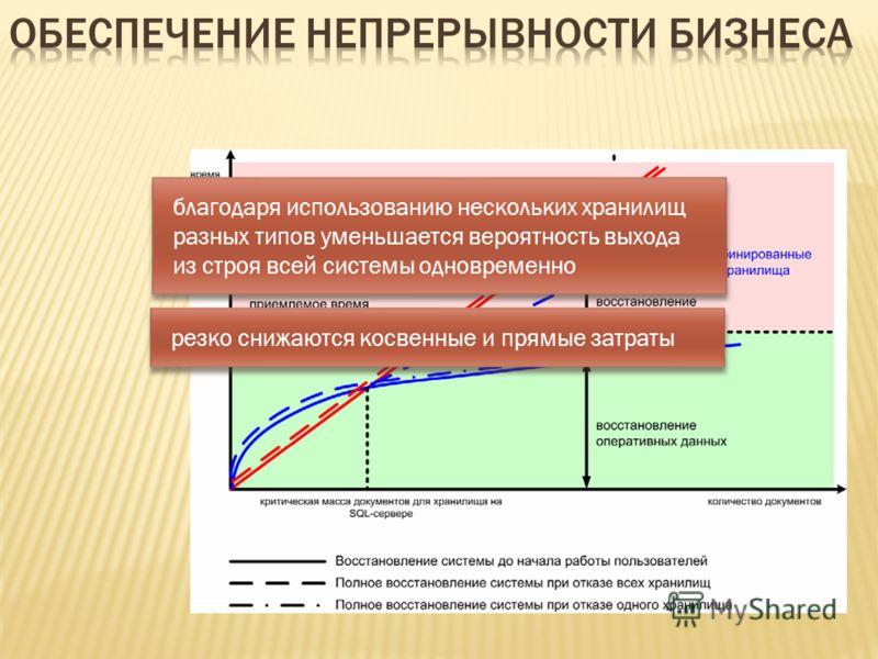 благодаря использованию нескольких хранилищ разных типов уменьшается вероятность выхода из строя всей системы одновременно резко снижаются косвенные и прямые затраты