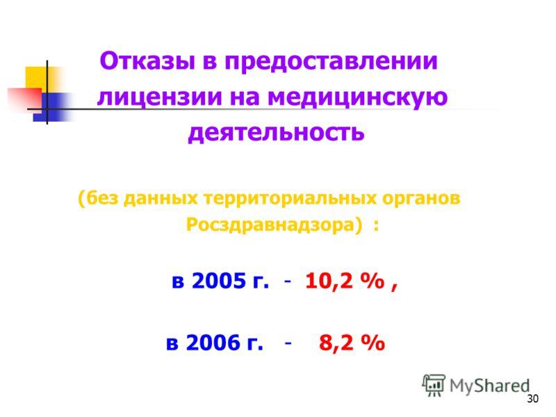 30 Отказы в предоставлении лицензии на медицинскую деятельность (без данных территориальных органов Росздравнадзора) : в 2005 г. - 10,2 %, в 2006 г. - 8,2 %