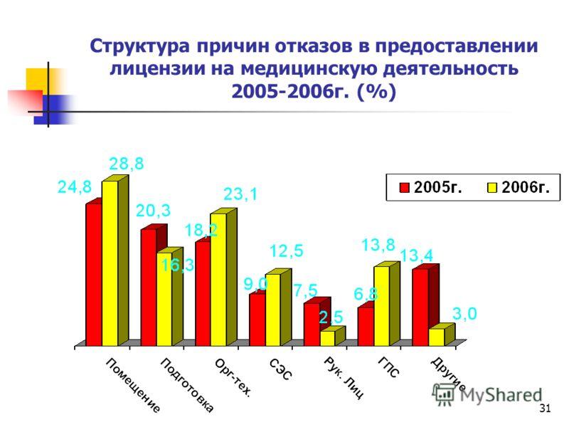 31 Структура причин отказов в предоставлении лицензии на медицинскую деятельность 2005-2006г. (%)