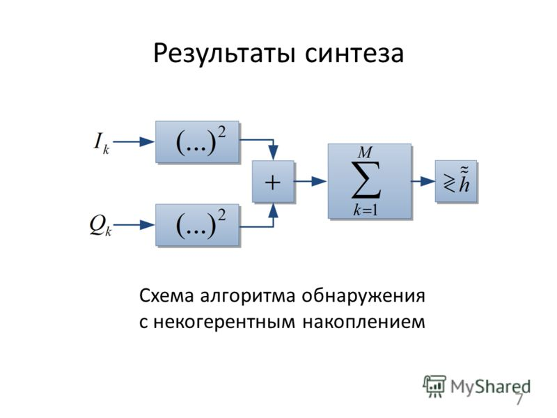 Результаты синтеза 7 Схема алгоритма обнаружения с некогерентным накоплением