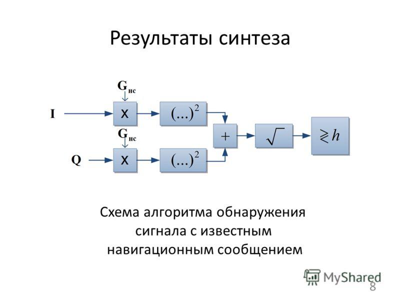 Результаты синтеза 8 Схема алгоритма обнаружения сигнала с известным навигационным сообщением