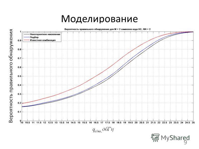 Моделирование 9 Вероятность правильного обнаружения