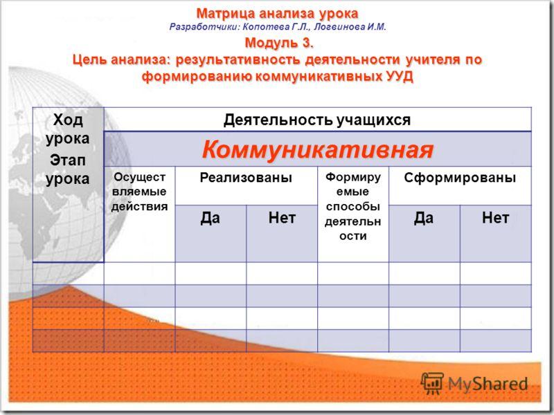 Матрица анализа урока Модуль 3. Цель анализа: результативность деятельности учителя по формированию коммуникативных УУД Матрица анализа урока Разработчики: Копотева Г.Л., Логвинова И.М. Модуль 3. Цель анализа: результативность деятельности учителя по