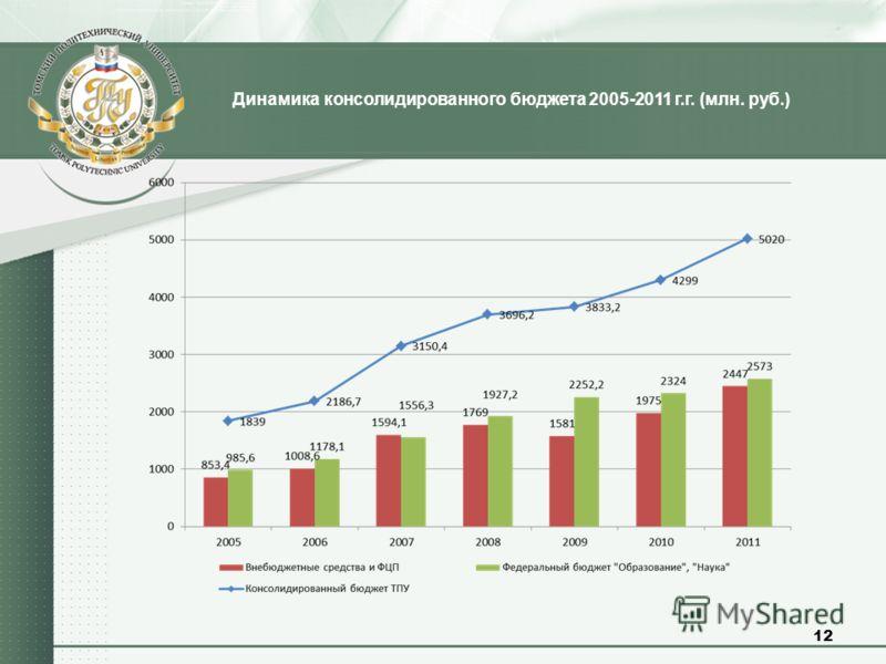 Динамика консолидированного бюджета 2005-2011 г.г. (млн. руб.) 12